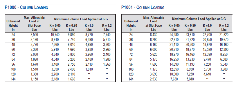 Load Tables For Unistrut P1000 & P1001 | Unistrut Service Co