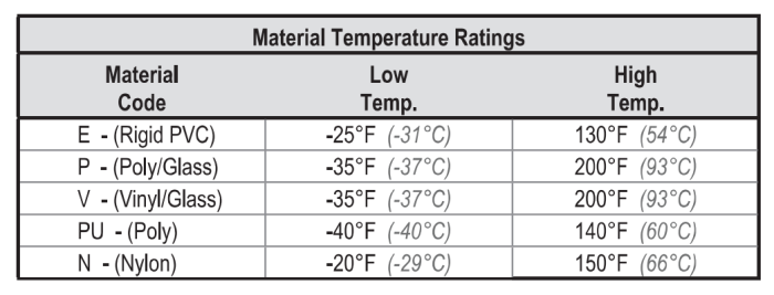 fiberglass channel temperature ranges by material